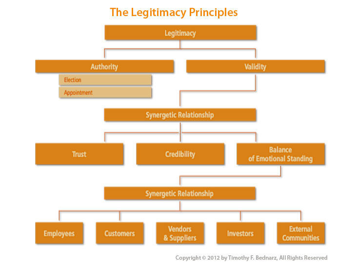 key features of legitimacy theory In the realist theory war is a key feature in international relations in that from politics  the legitimacy of the state enables the states to exercise authority.